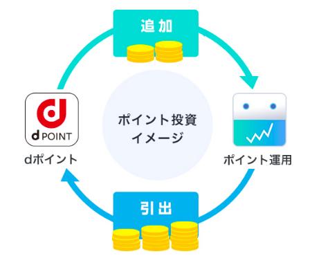 ブログ d ポイント 投資